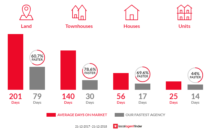Average time to sell property in Mount Helen, VIC 3350