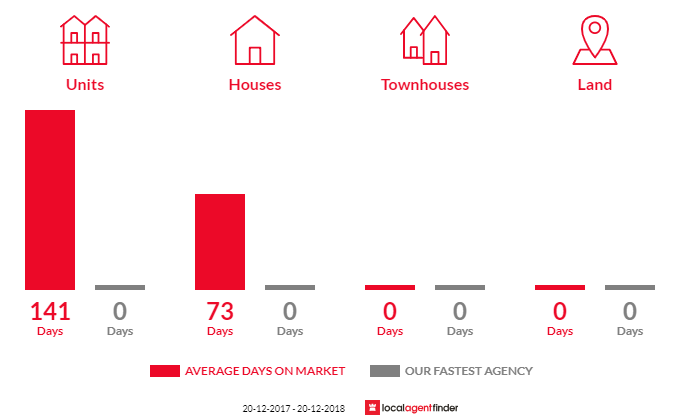 Average time to sell property in Mount Johns, NT 0874