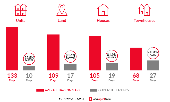 Average time to sell property in Mount Lawley, WA 6050