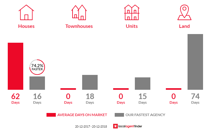 Average time to sell property in Mount Lewis, NSW 2190