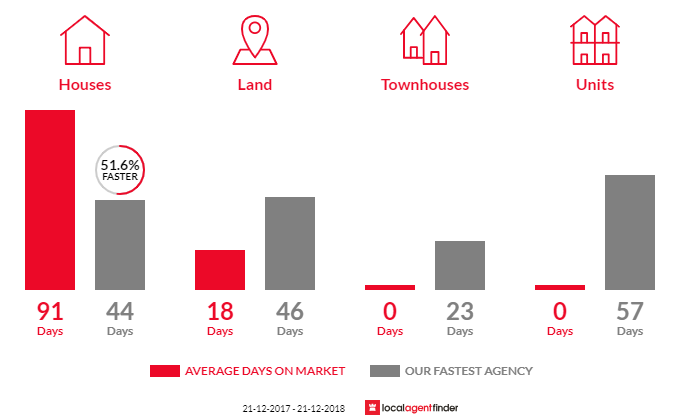 Average time to sell property in Mount Macedon, VIC 3441