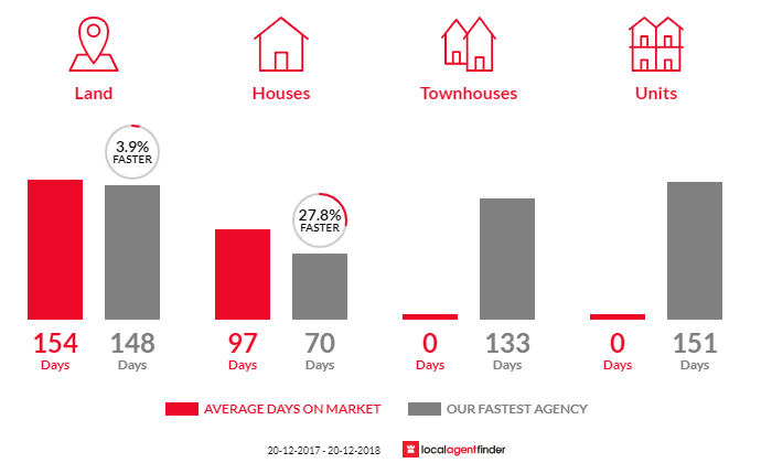 Average time to sell property in Mount Marlow, QLD 4800