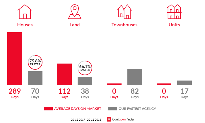 Average time to sell property in Mount Mee, QLD 4521