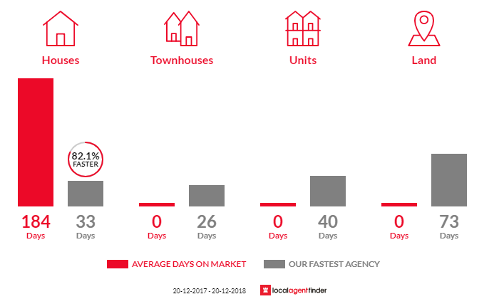 Average time to sell property in Mount Mellum, QLD 4550