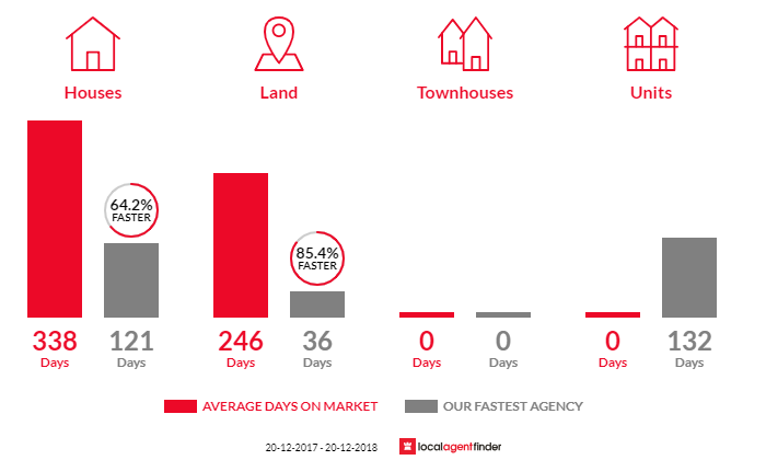 Average time to sell property in Mount Morgan, QLD 4714