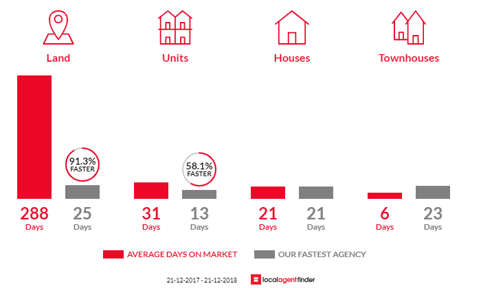 Average time to sell property in Mount Nelson, TAS 7007