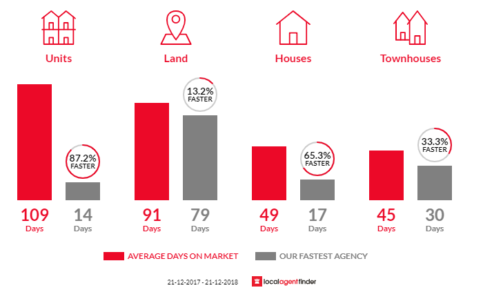 Average time to sell property in Mount Pleasant, VIC 3350