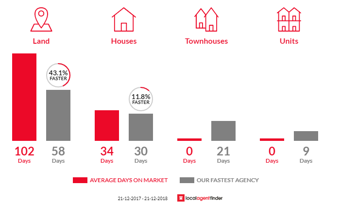 Average time to sell property in Mount Rumney, TAS 7170