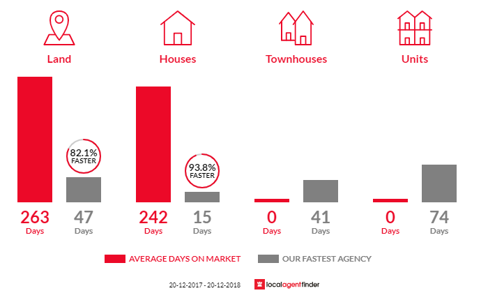 Average time to sell property in Mount Samson, QLD 4520
