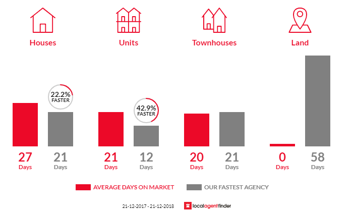 Average time to sell property in Mount Stuart, TAS 7000