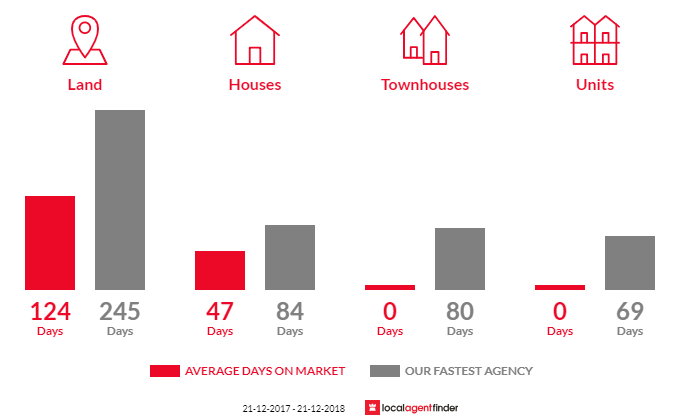 Average time to sell property in Mount Taylor, VIC 3875