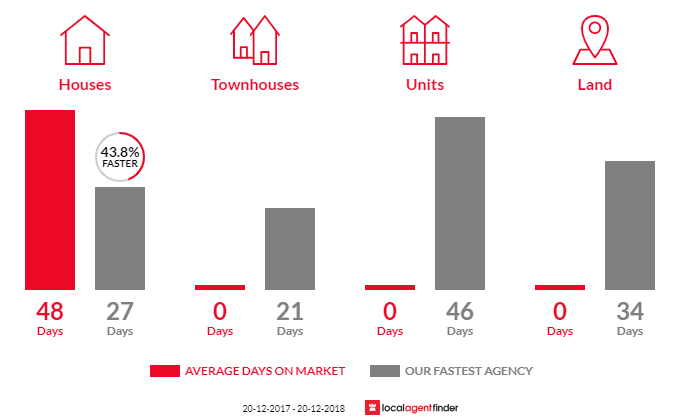 Average time to sell property in Mount Vernon, NSW 2178