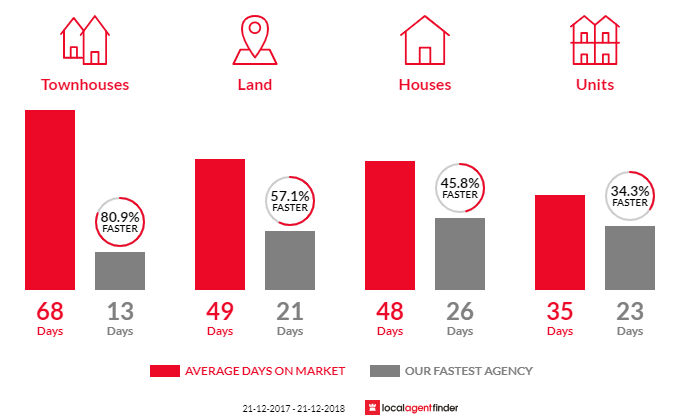 Average time to sell property in Mount Waverley, VIC 3149
