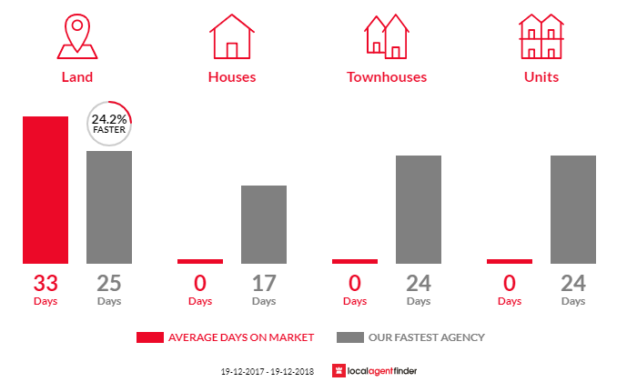 Average time to sell property in Mount White, NSW 2250