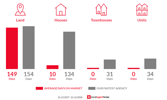 Average time to sell property in Mountain Bay, VIC 3723