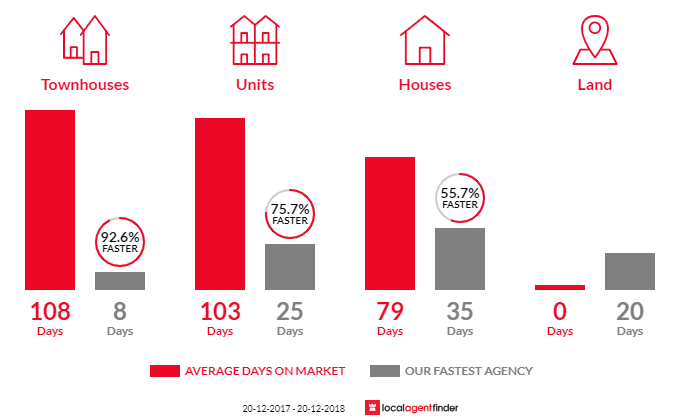 Average time to sell property in Mountain Creek, QLD 4557
