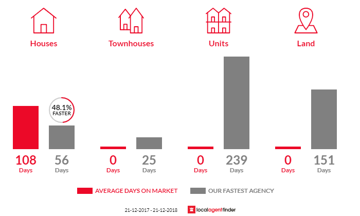 Average time to sell property in Moyarra, VIC 3951