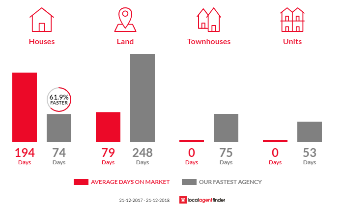Average time to sell property in Muckleford, VIC 3451