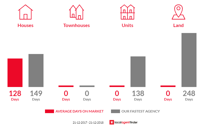 Average time to sell property in Muckleford South, VIC 3462