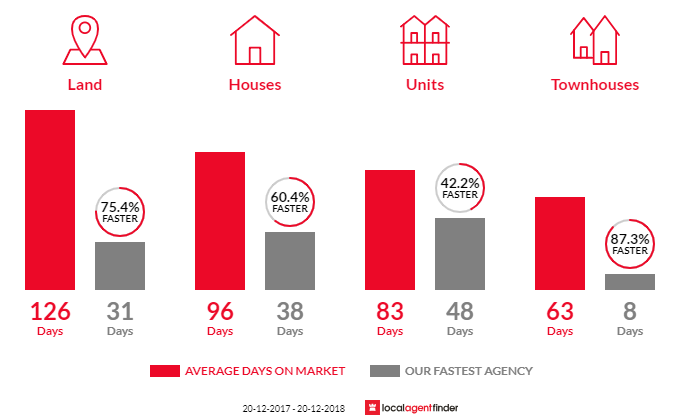 Average time to sell property in Mudjimba, QLD 4564