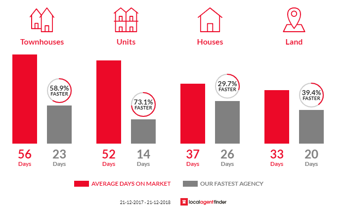 Average time to sell property in Mulgrave, VIC 3170