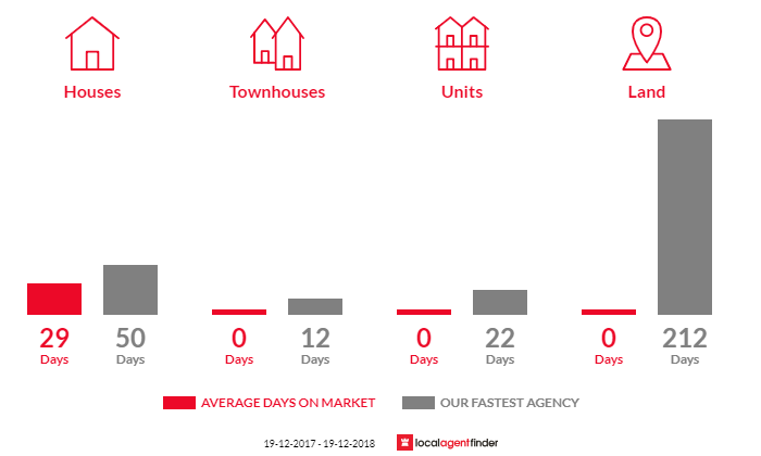Average time to sell property in Mullumbimby Creek, NSW 2482