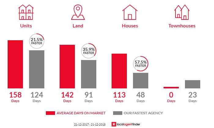 Average time to sell property in Mundaring, WA 6073