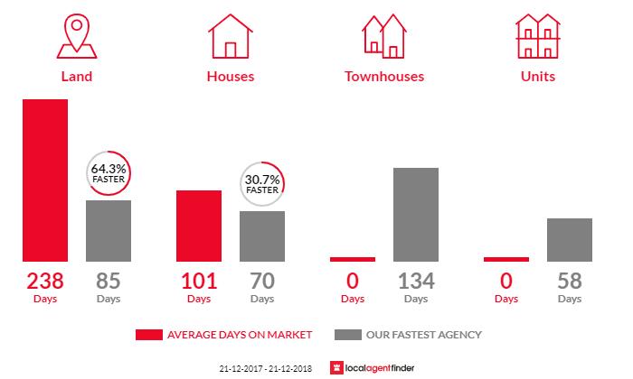 Average time to sell property in Mundijong, WA 6123