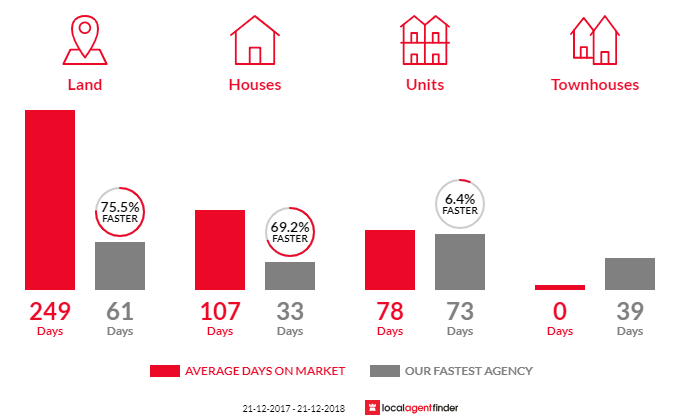 Average time to sell property in Munno Para West, SA 5115