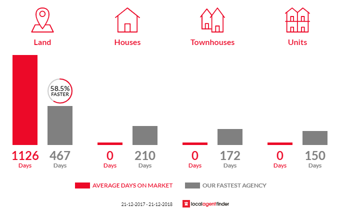 Average time to sell property in Munro, VIC 3862