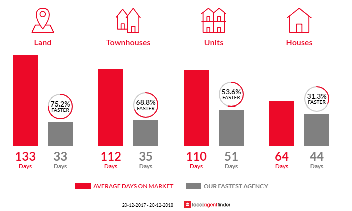 Average time to sell property in Murarrie, QLD 4172