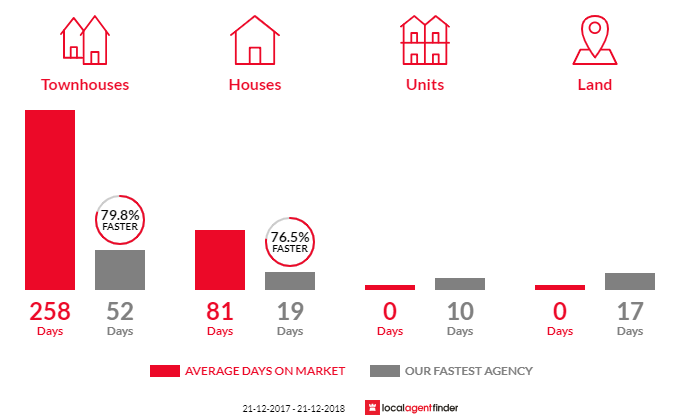 Average time to sell property in Murdoch, WA 6150
