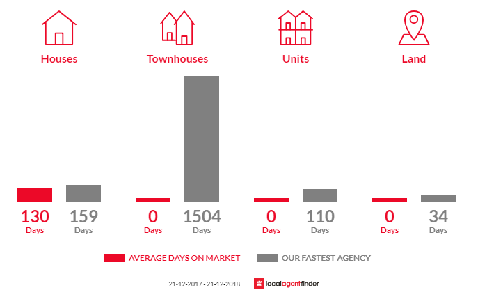 Average time to sell property in Murrabit, VIC 3579