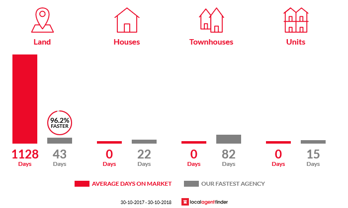 Average time to sell property in Murrindindi, VIC 3717