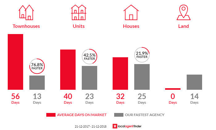 Average time to sell property in Murrumbeena, VIC 3163