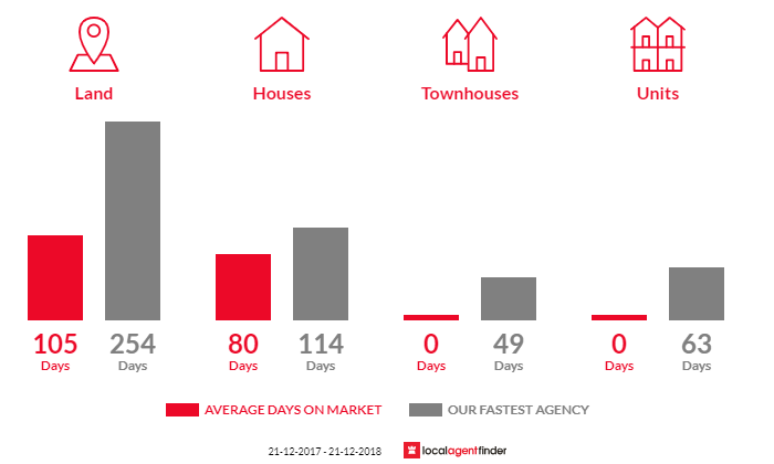 Average time to sell property in Murtoa, VIC 3390