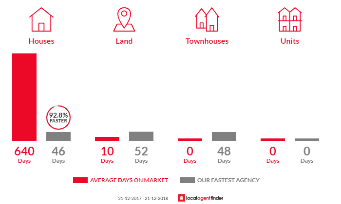 Average time to sell property in Musk, VIC 3461
