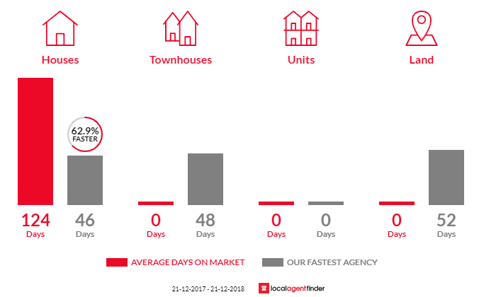 Average time to sell property in Musk Vale, VIC 3461