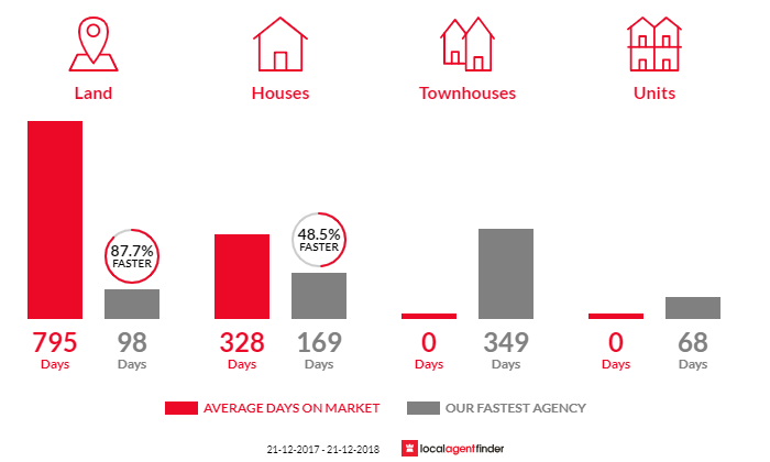 Average time to sell property in Myalup, WA 6220