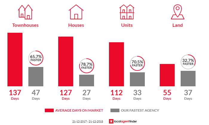 Average time to sell property in Myaree, WA 6154