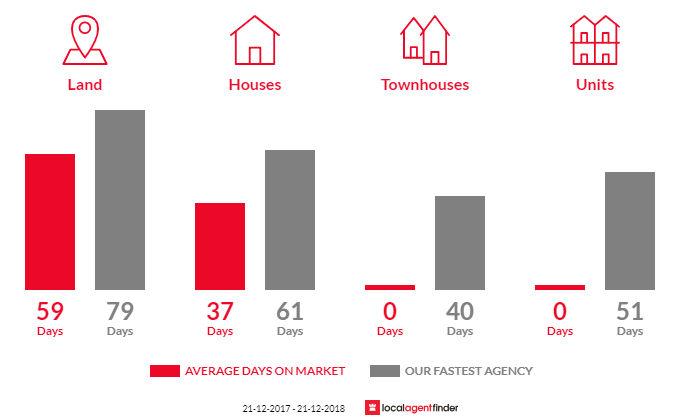 Average time to sell property in Myers Flat, VIC 3556