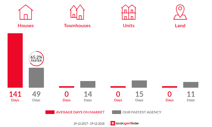 Average time to sell property in Myola, NSW 2540