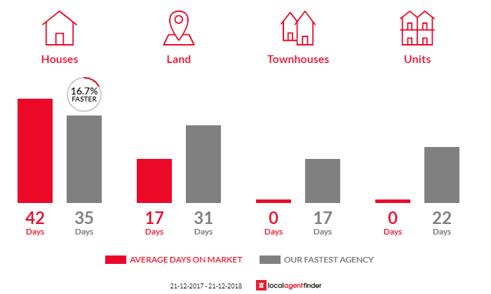 Average time to sell property in Myrniong, VIC 3341