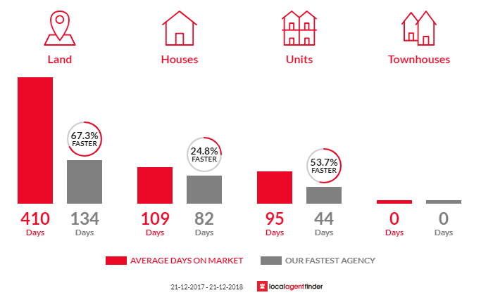 Average time to sell property in Myrtleford, VIC 3737