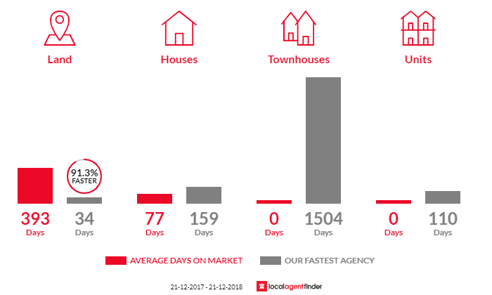 Average time to sell property in Mystic Park, VIC 3579