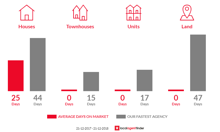 Average time to sell property in Nangana, VIC 3781