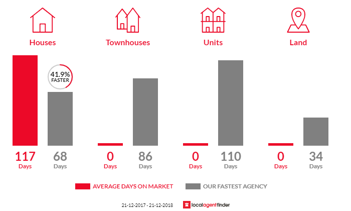 Average time to sell property in Nanneella, VIC 3561