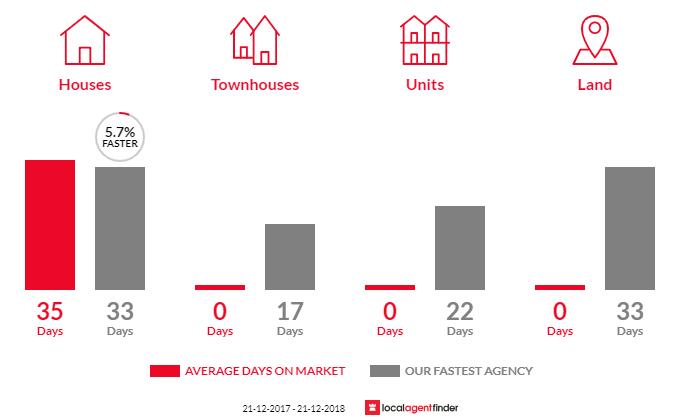 Average time to sell property in Napoleons, VIC 3352