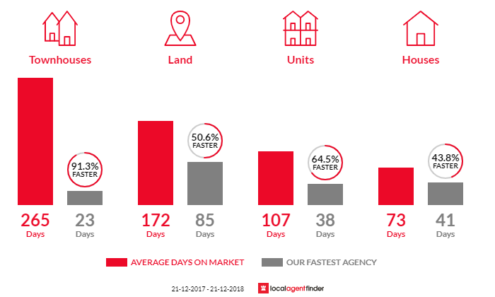 Average time to sell property in Narangba, QLD 4504