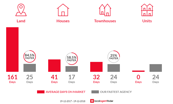 Average time to sell property in Narara, NSW 2250